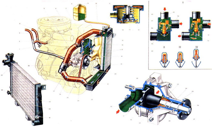 Охлаждение двигателя Ваз 2104,