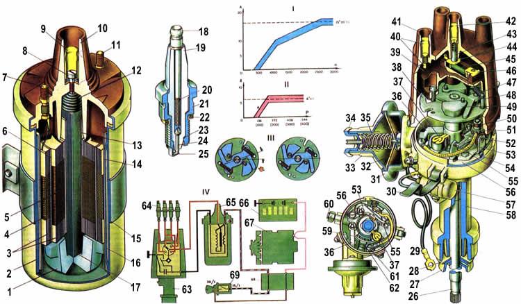 Система зажигания Ваз 2104,